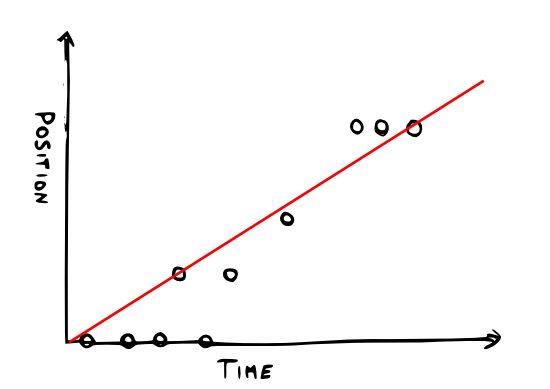 Linear regression used