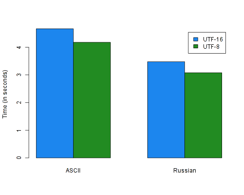 Results for the uppercasing benchmark