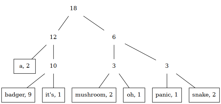 A nicely balanced tree for the badgers example