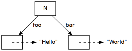 unionWith example