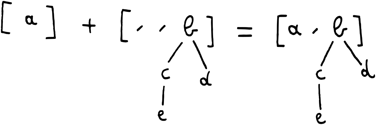 Simple merge; 1 + 100 = 101